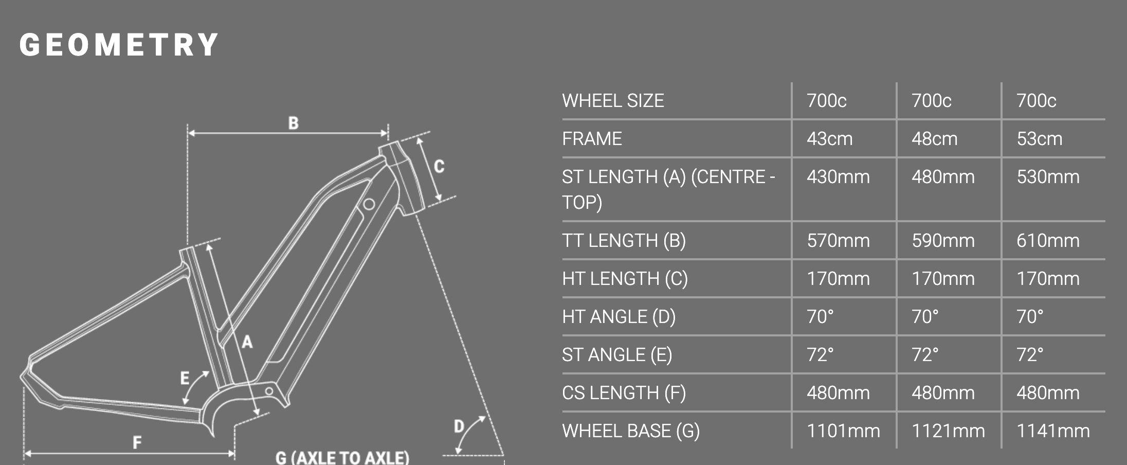 Forme Peak Trail ELS Geometry Chart